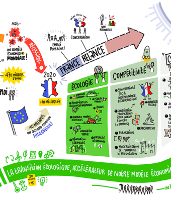 Plan de relance, FNE, CPF, Fonds Social Européen…